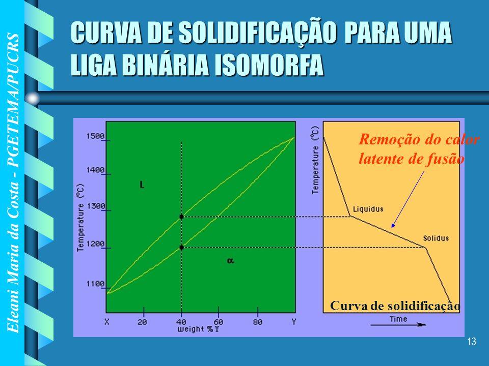 CURVA DE SOLIDIFICAÇÃO PARA UMA LIGA BINÁRIA ISOMORFA