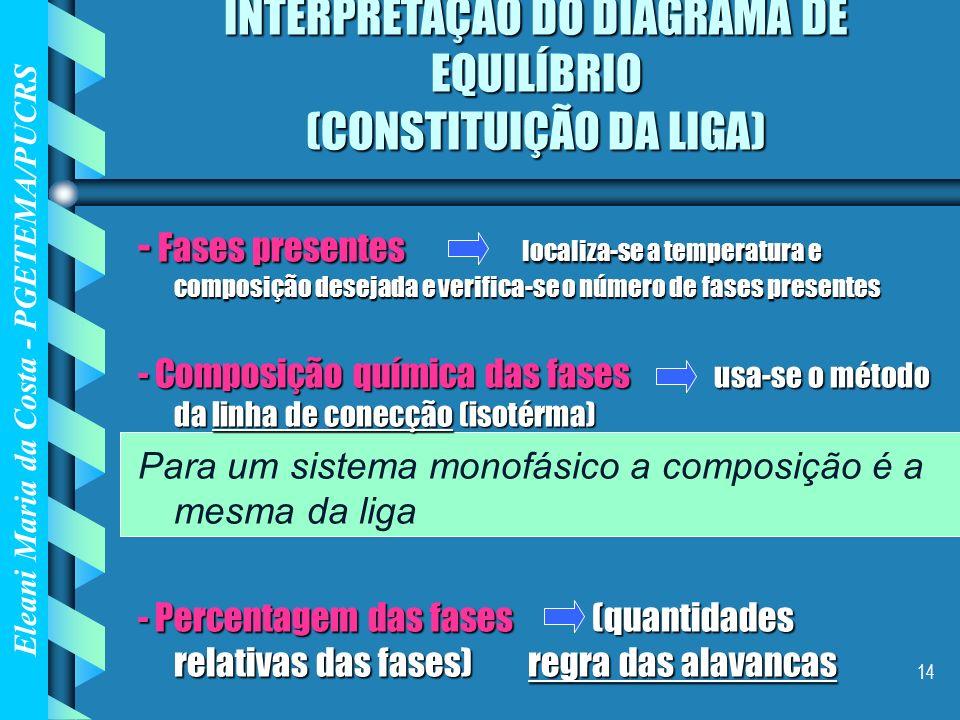 INTERPRETAÇÃO DO DIAGRAMA DE EQUILÍBRIO (CONSTITUIÇÃO DA LIGA)