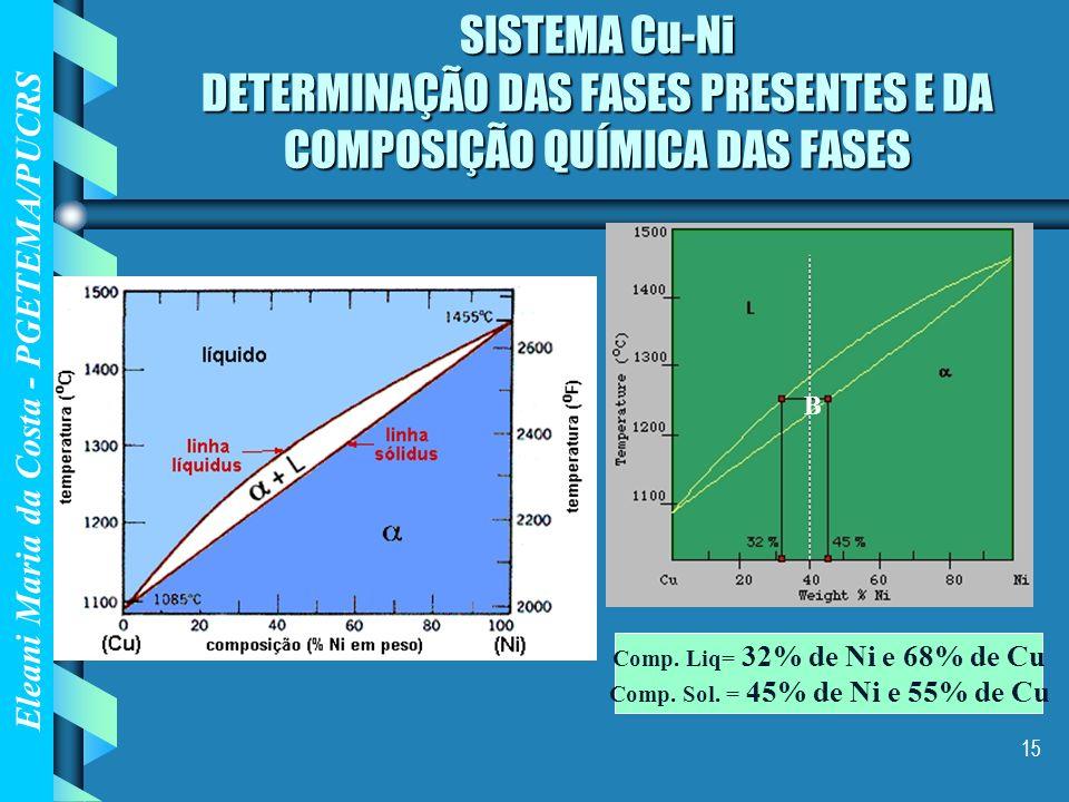 SISTEMA Cu-Ni DETERMINAÇÃO DAS FASES PRESENTES E DA COMPOSIÇÃO QUÍMICA DAS FASES