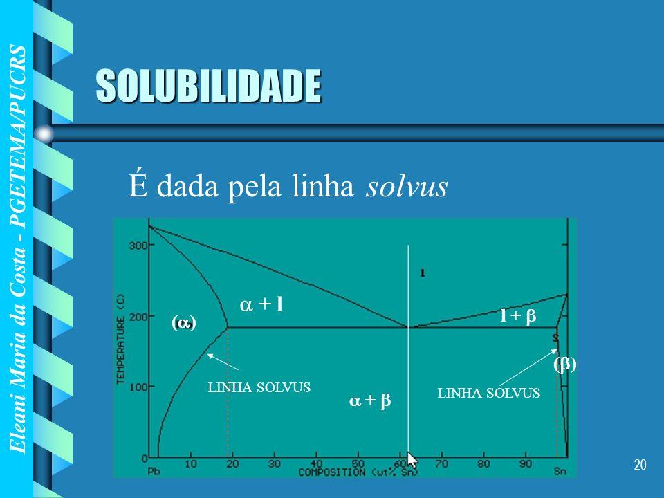 SOLUBILIDADE É dada pela linha solvus  + l l +  () ()  + 