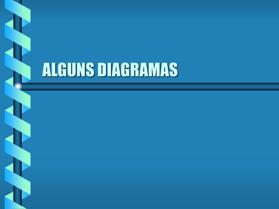 ALGUNS DIAGRAMAS