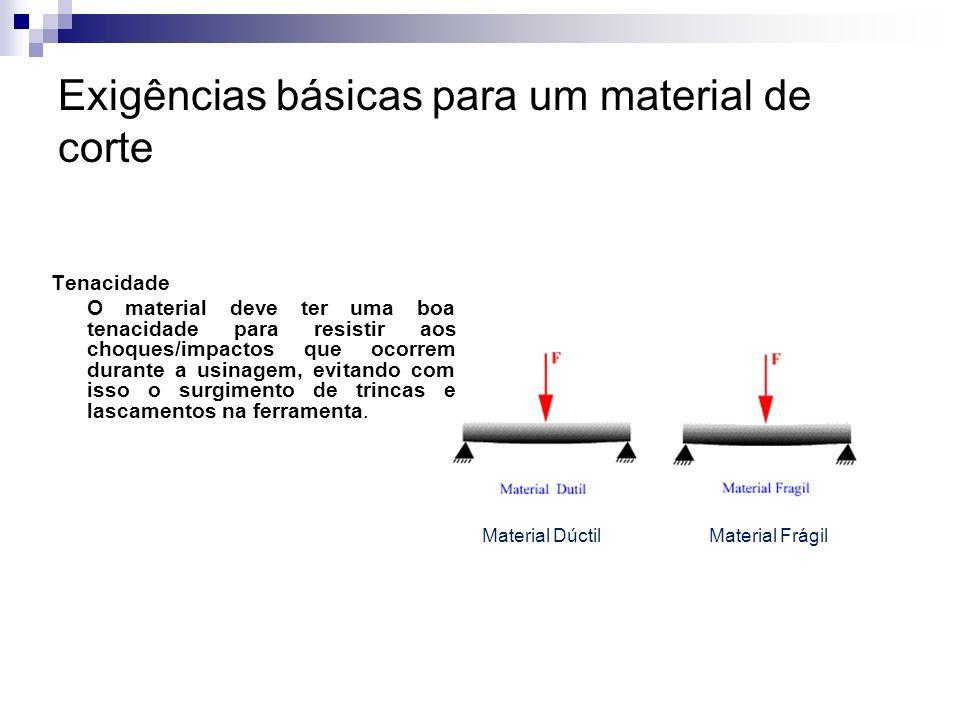 Exigências básicas para um material de corte