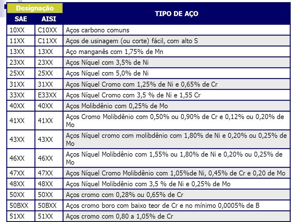 Designação TIPO DE AÇO. SAE. AISI. 10XX. C10XX. Aços carbono comuns. 11XX. C11XX. Aços de usinagem (ou corte) fácil, com alto S.