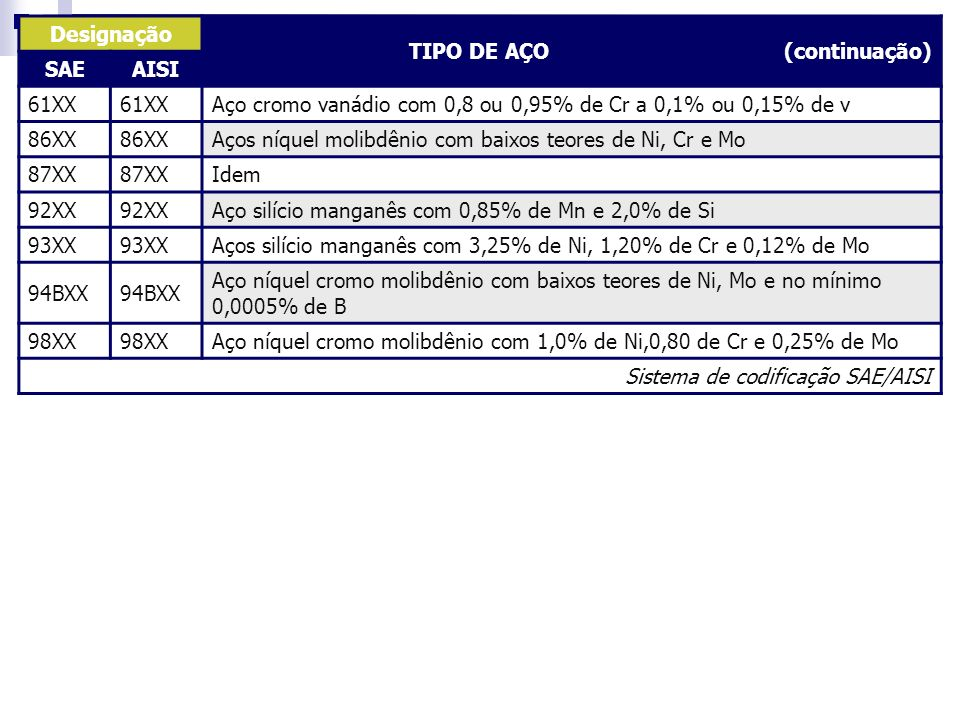 Designação TIPO DE AÇO (continuação) SAE. AISI. 61XX.