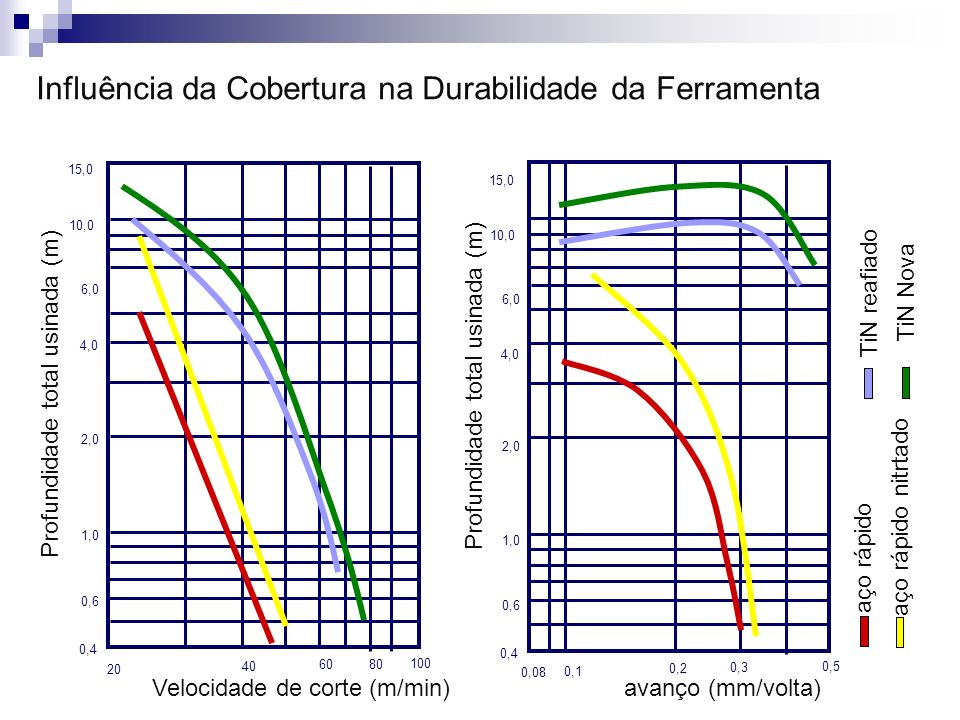Influência da Cobertura na Durabilidade da Ferramenta