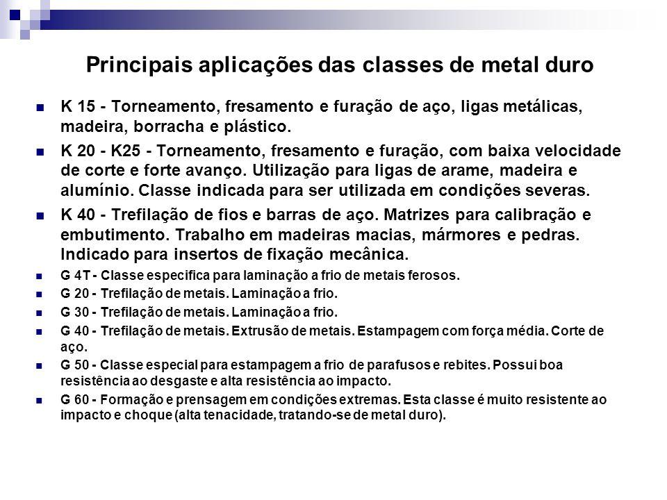 Principais aplicações das classes de metal duro