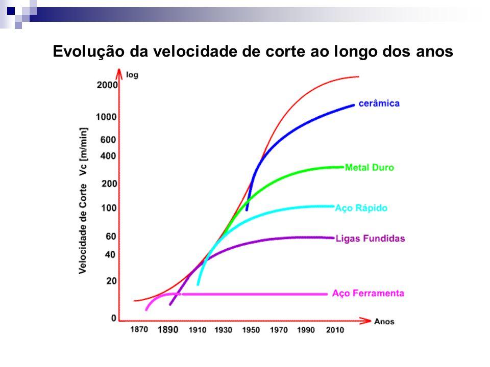 Evolução da velocidade de corte ao longo dos anos