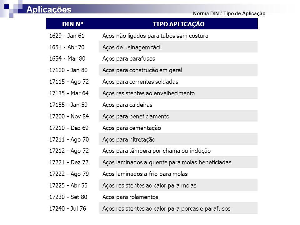 Aplicações DIN N° TIPO APLICAÇÃO 1629 - Jan 61