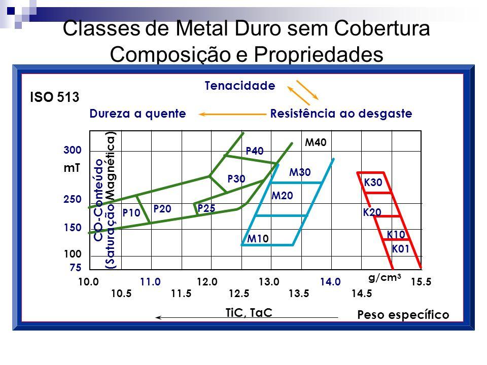 Classes de Metal Duro sem Cobertura Composição e Propriedades