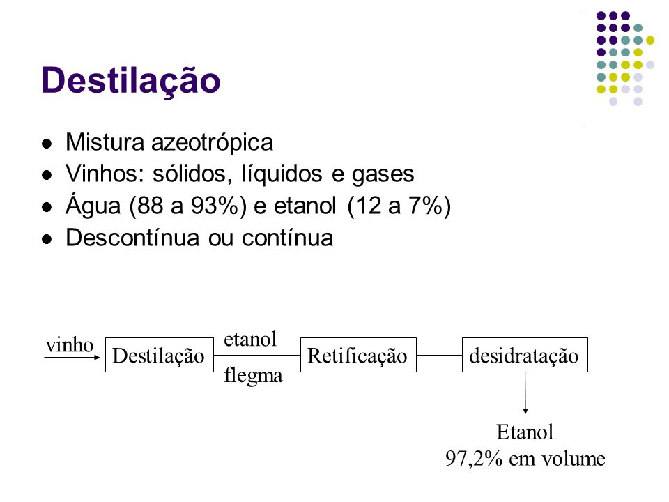 Destilação Mistura azeotrópica Vinhos: sólidos, líquidos e gases