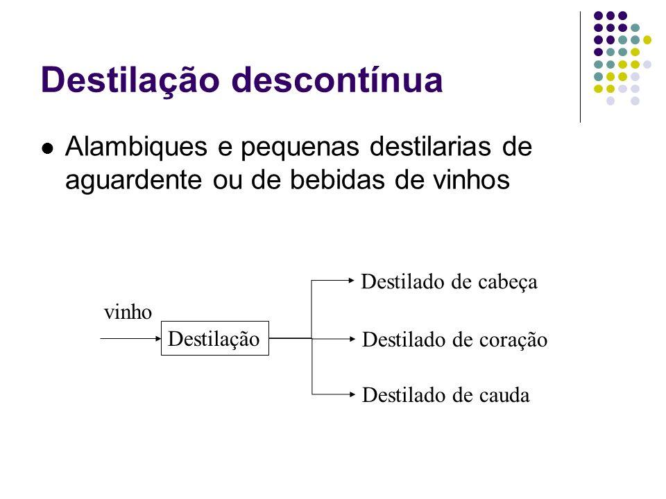 Destilação descontínua