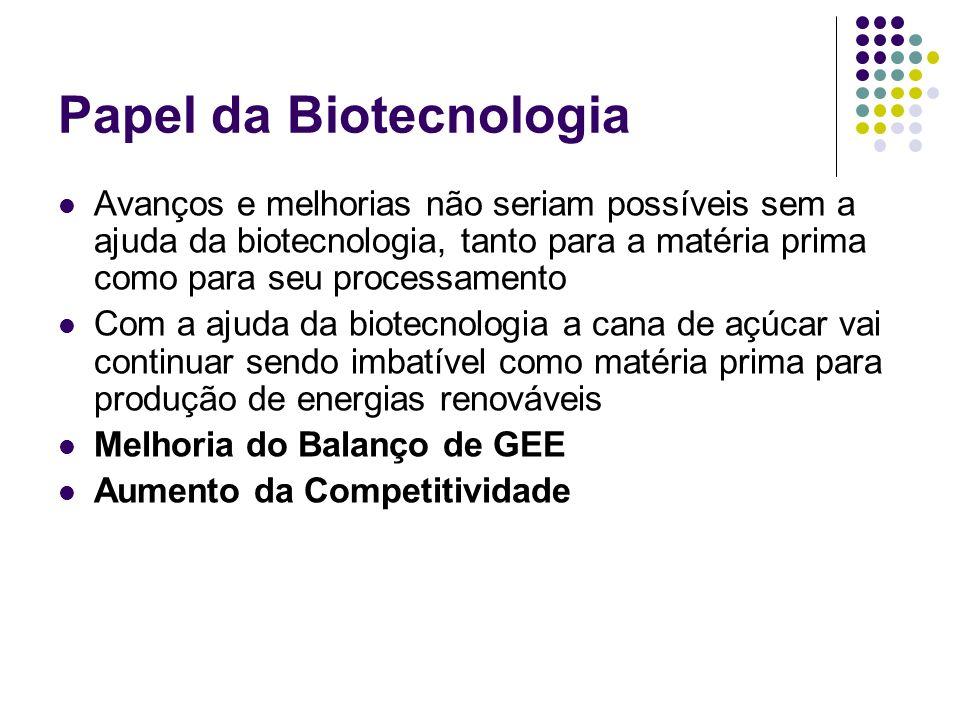 Papel da Biotecnologia
