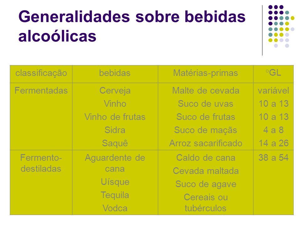 Generalidades sobre bebidas alcoólicas