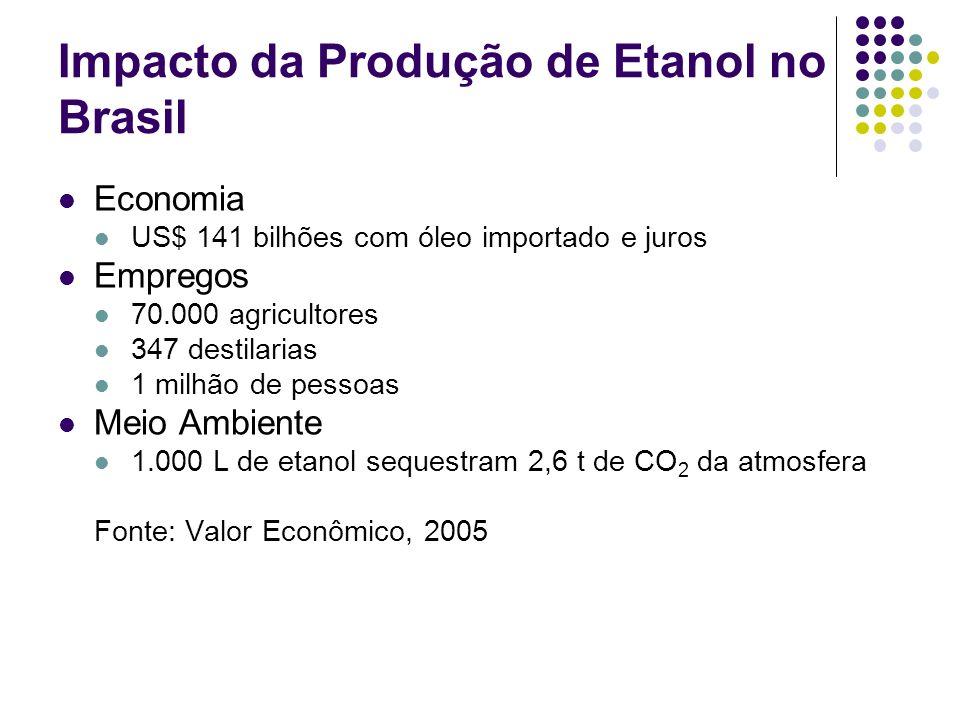 Impacto da Produção de Etanol no Brasil