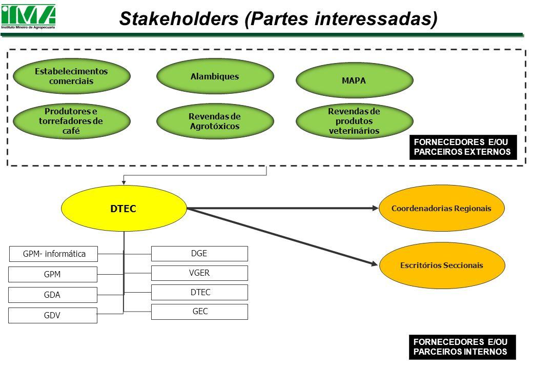 Stakeholders (Partes interessadas)