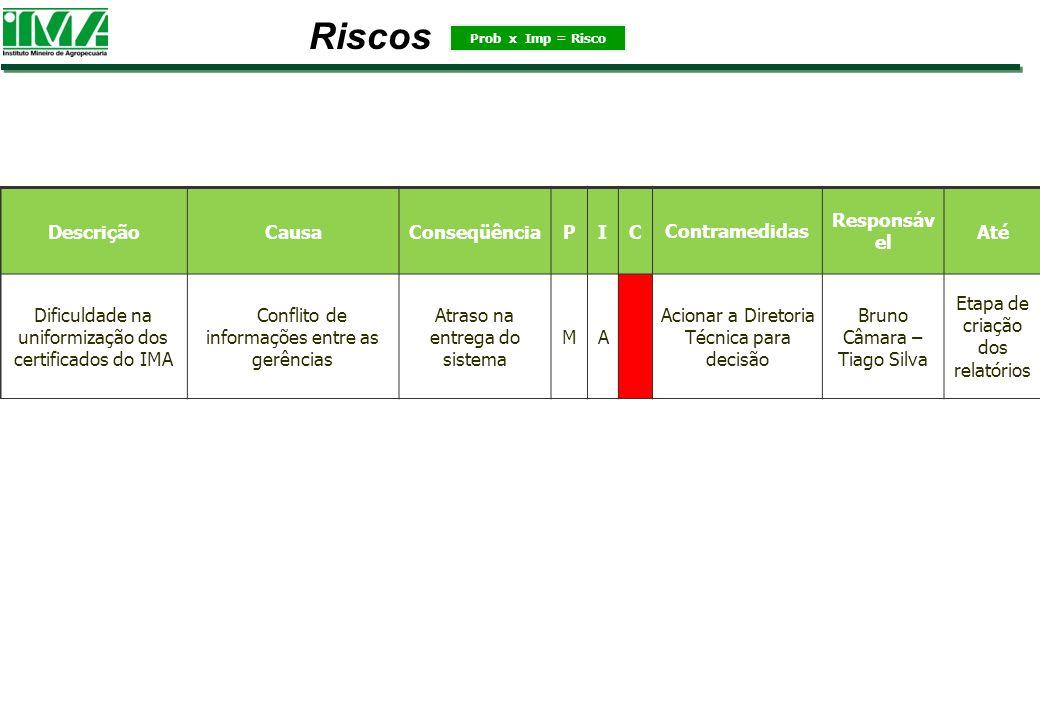 Riscos Descrição Causa Conseqüência P I C Contramedidas Responsável