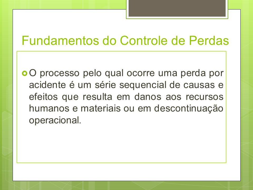 Fundamentos do Controle de Perdas