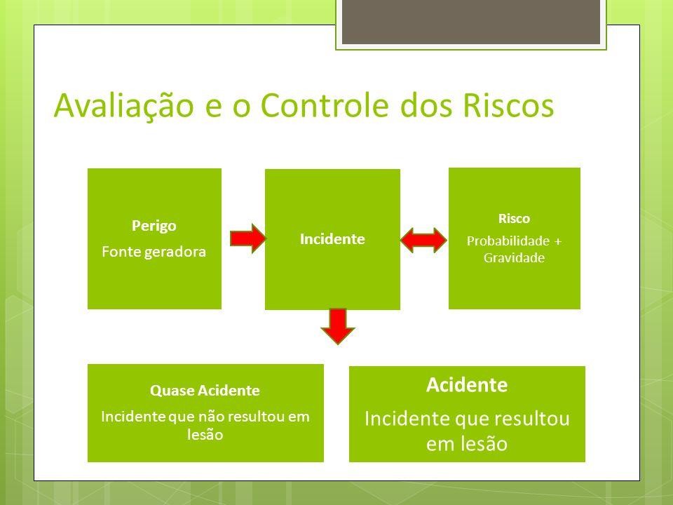 Avaliação e o Controle dos Riscos