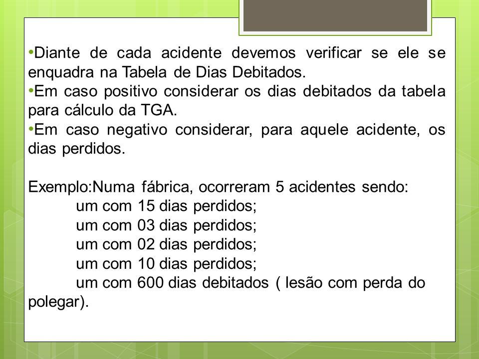 Diante de cada acidente devemos verificar se ele se enquadra na Tabela de Dias Debitados.