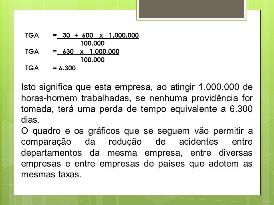 TGA = 30 + 600 x 1.000.000100.000. TGA = 630 x 1.000.000. TGA = 6.300.