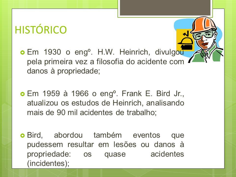 HISTÓRICOEm 1930 o engº. H.W. Heinrich, divulgou pela primeira vez a filosofia do acidente com danos à propriedade;