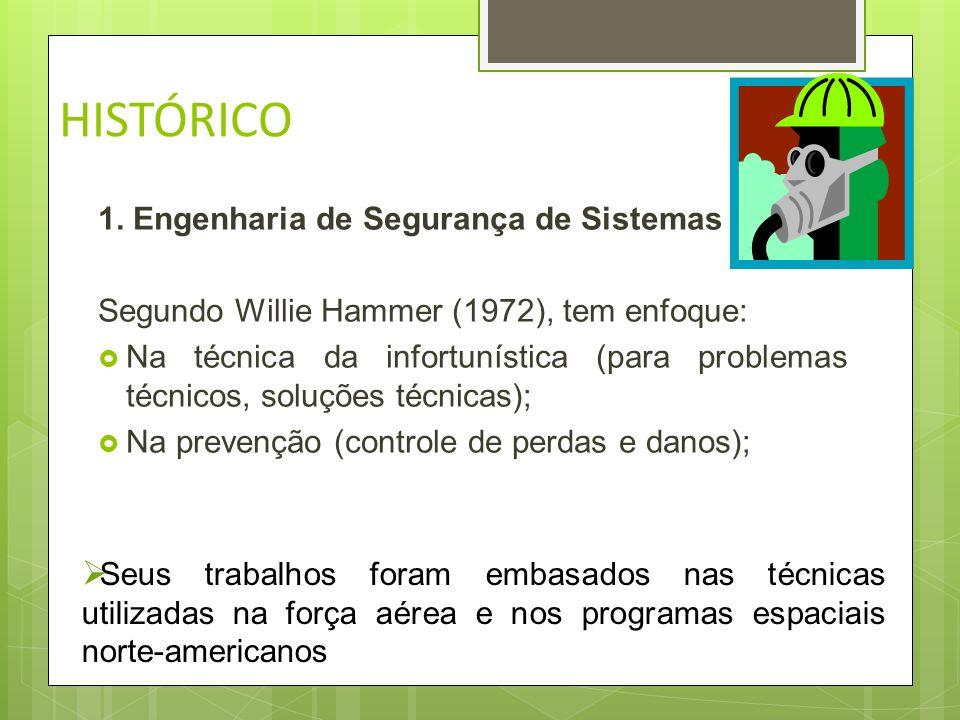 HISTÓRICO 1. Engenharia de Segurança de Sistemas