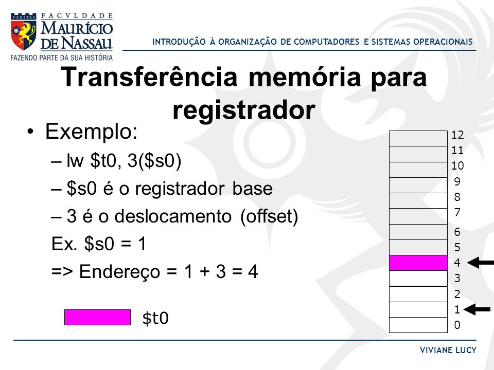 Transferência memória para registrador