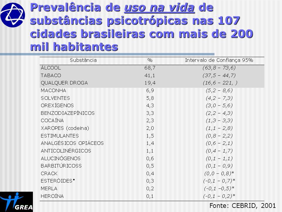 Prevalência de uso na vida de substâncias psicotrópicas nas 107 cidades brasileiras com mais de 200 mil habitantes