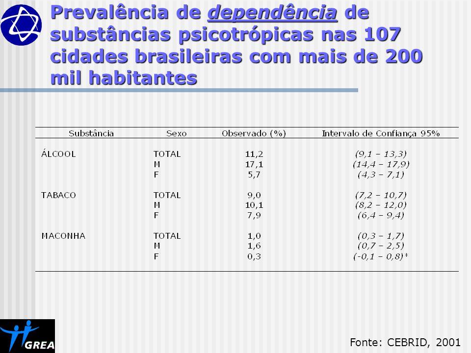 Prevalência de dependência de substâncias psicotrópicas nas 107 cidades brasileiras com mais de 200 mil habitantes