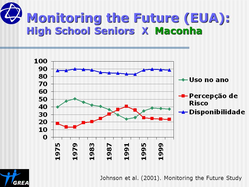 Monitoring the Future (EUA): High School Seniors X Maconha