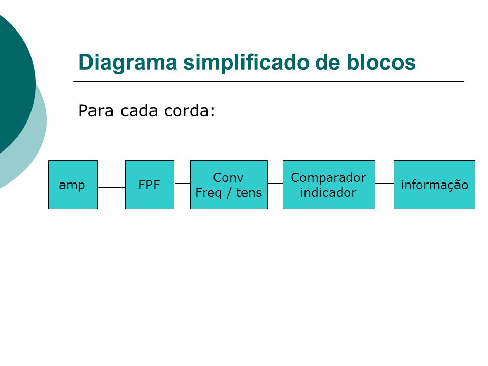 Diagrama simplificado de blocos