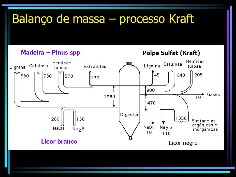Balanço de massa – processo Kraft