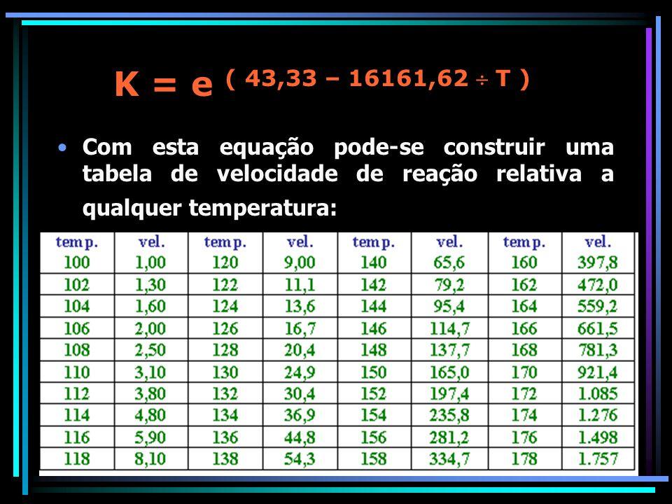K = e ( 43,33 – 16161,62  T ) Com esta equação pode-se construir uma tabela de velocidade de reação relativa a qualquer temperatura: