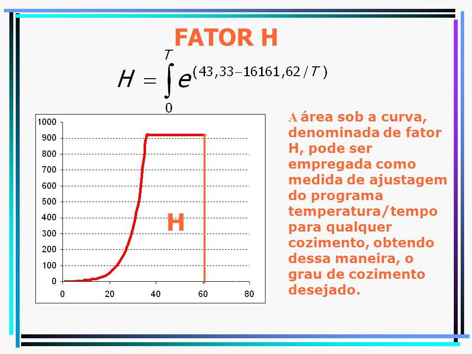FATOR H
