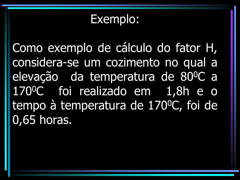 Exemplo: Como exemplo de cálculo do fator H, considera-se um cozimento no qual a elevação da temperatura de 800C a 1700C foi realizado em 1,8h e o tempo à temperatura de 1700C, foi de 0,65 horas.