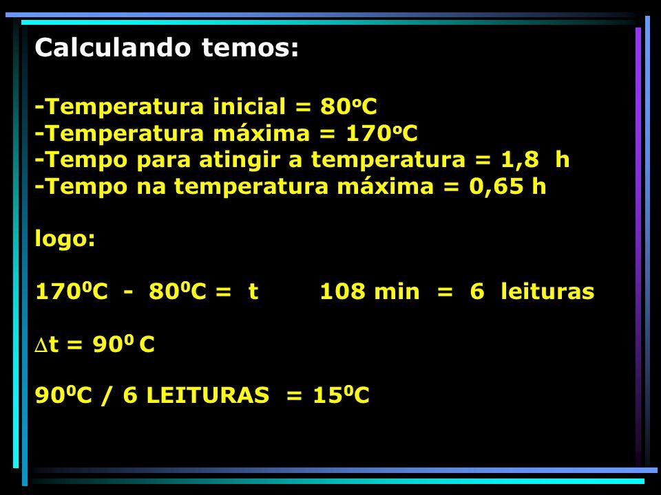 Calculando temos: -Temperatura inicial = 80oC -Temperatura máxima = 170oC -Tempo para atingir a temperatura = 1,8 h -Tempo na temperatura máxima = 0,65 h logo: 1700C - 800C = t 108 min = 6 leituras t = 900 C 900C / 6 LEITURAS = 150C