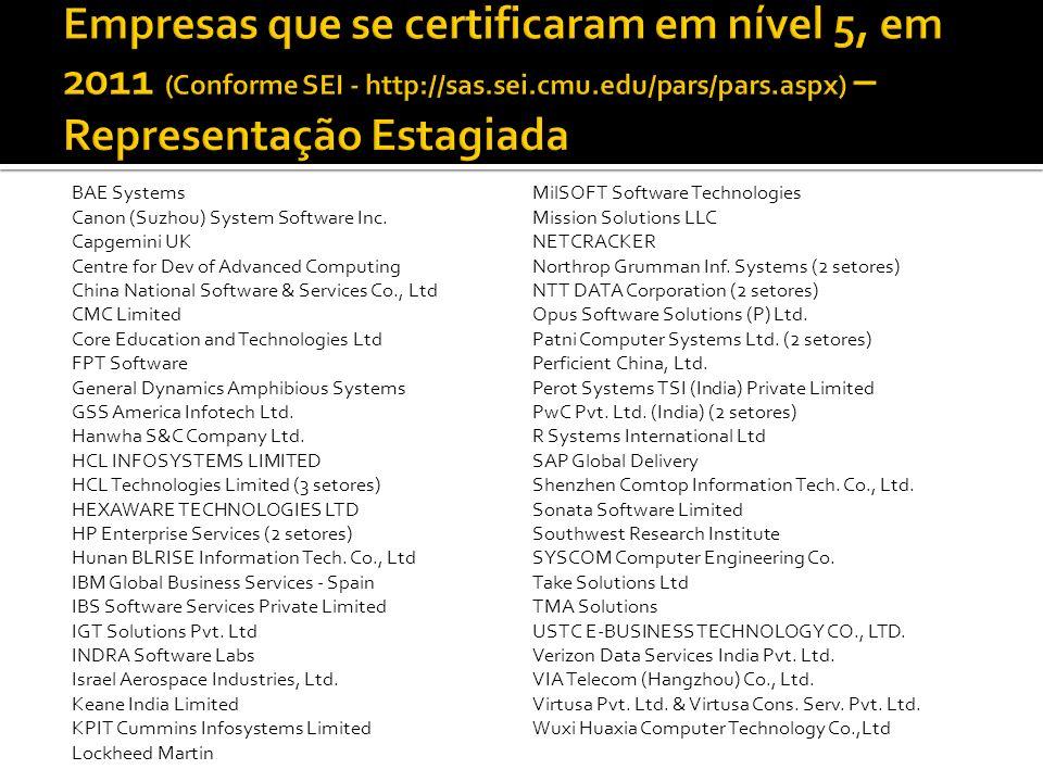 Empresas que se certificaram em nível 5, em 2011 (Conforme SEI - http://sas.sei.cmu.edu/pars/pars.aspx) – Representação Estagiada