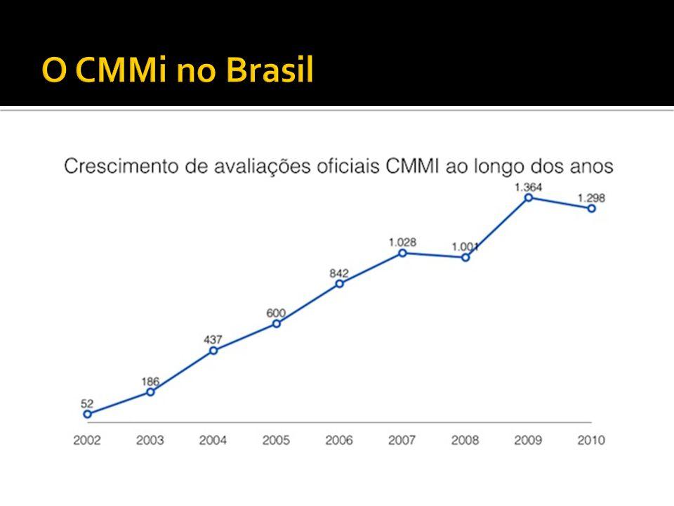 O CMMi no Brasil