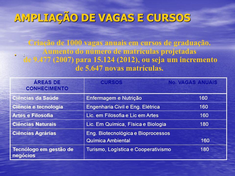 AMPLIAÇÃO DE VAGAS E CURSOS