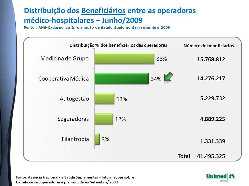 Distribuição dos Beneficiários entre as operadoras médico-hospitalares – Junho/2009