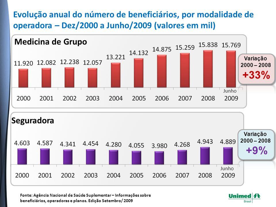 Evolução anual do número de beneficiários, por modalidade de operadora – Dez/2000 a Junho/2009 (valores em mil)