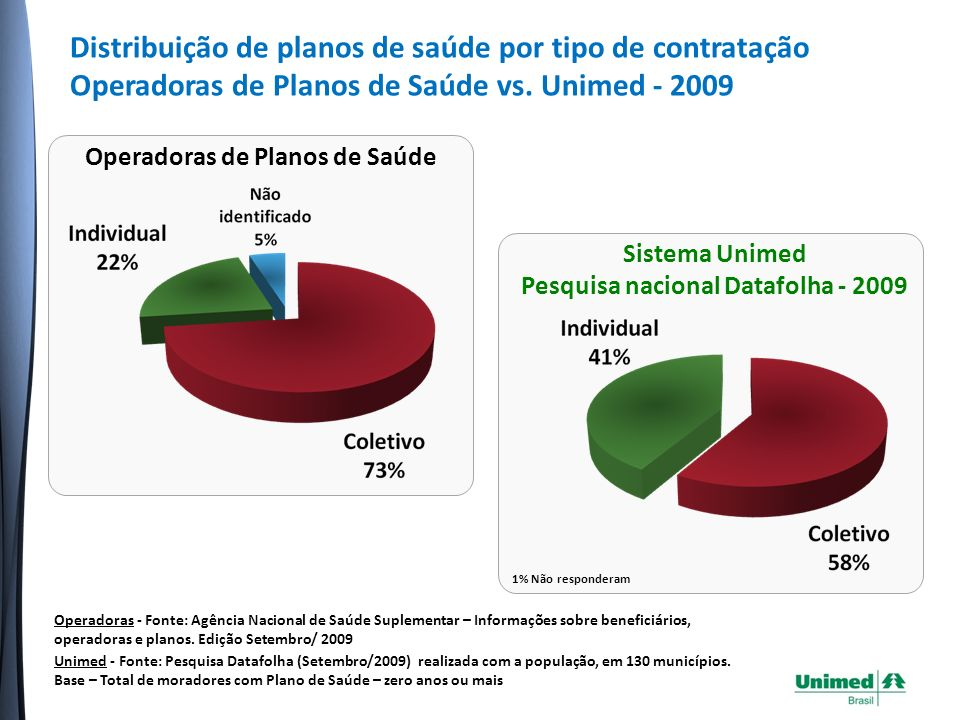 Sistema Unimed Pesquisa nacional Datafolha - 2009