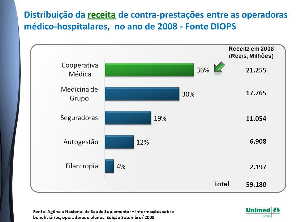 Distribuição da receita de contra-prestações entre as operadoras médico-hospitalares, no ano de 2008 - Fonte DIOPS