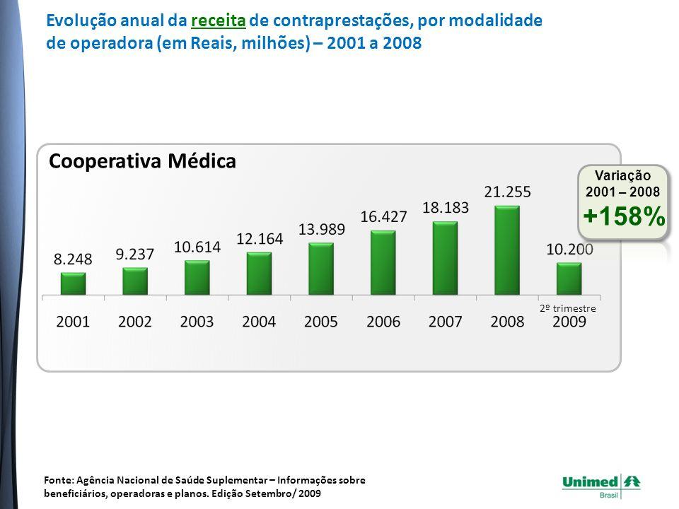 Evolução anual da receita de contraprestações, por modalidade de operadora (em Reais, milhões) – 2001 a 2008