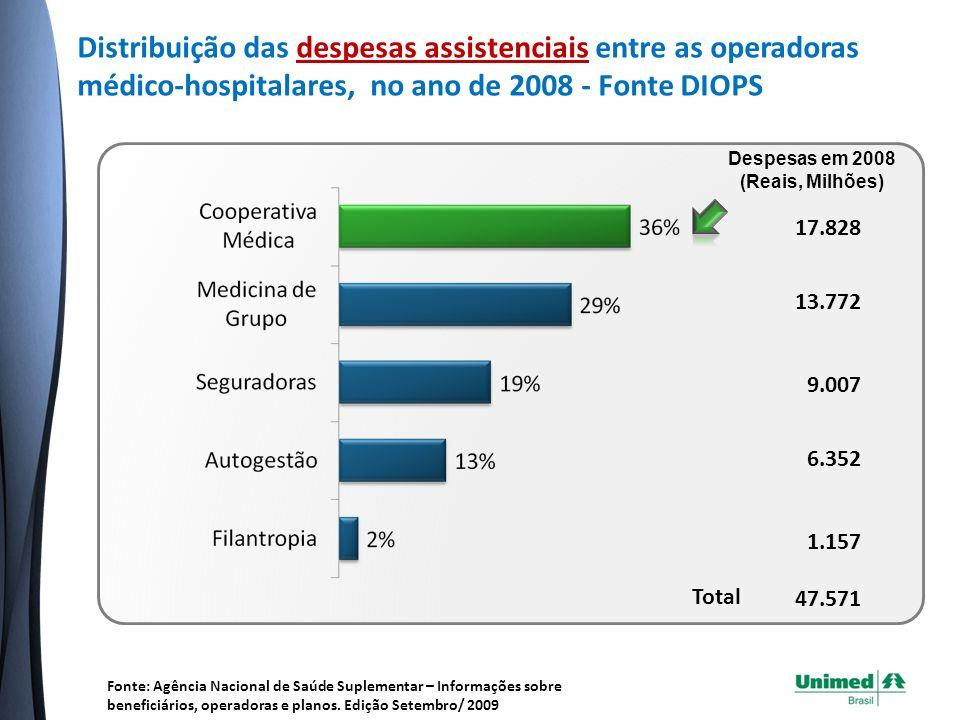 Distribuição das despesas assistenciais entre as operadoras médico-hospitalares, no ano de 2008 - Fonte DIOPS