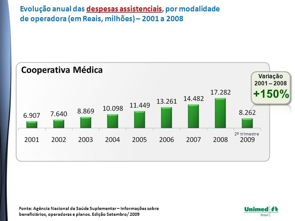 Evolução anual das despesas assistenciais, por modalidade de operadora (em Reais, milhões) – 2001 a 2008