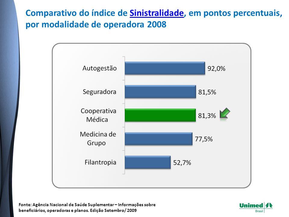 Comparativo do índice de Sinistralidade, em pontos percentuais, por modalidade de operadora 2008