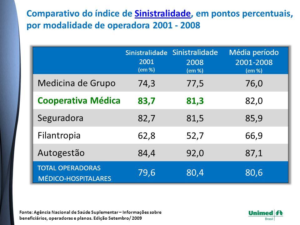 TOTAL OPERADORAS MÉDICO-HOSPITALARES 79,6 80,4 80,6