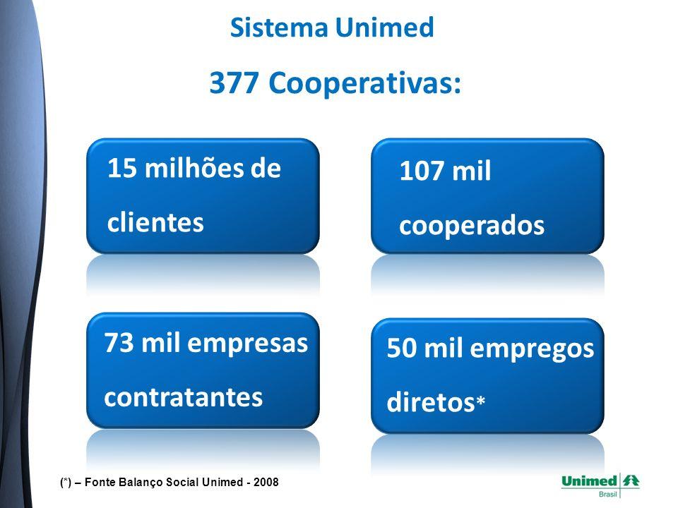377 Cooperativas: Sistema Unimed 15 milhões de 107 mil clientes
