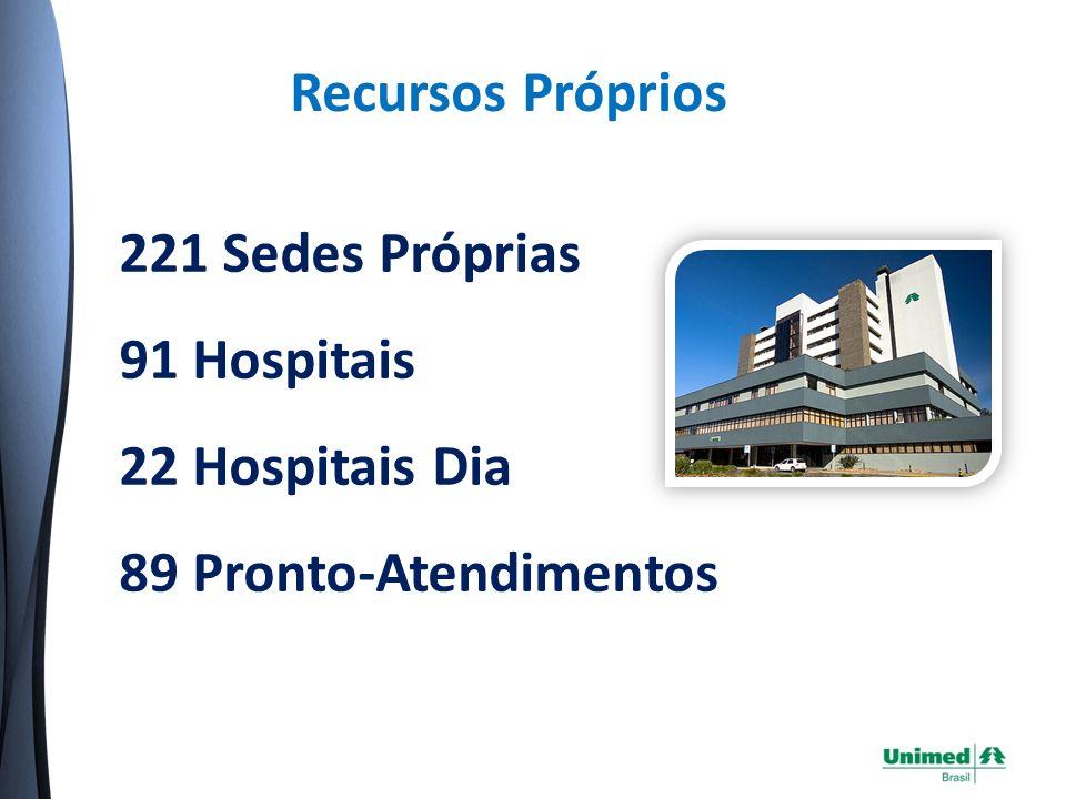 Recursos Próprios 221 Sedes Próprias 91 Hospitais 22 Hospitais Dia